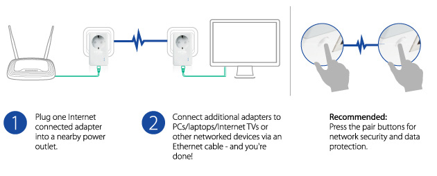 Hardwiring Internet Using Wall Sockets and Powerline Ethernet Adapters2
