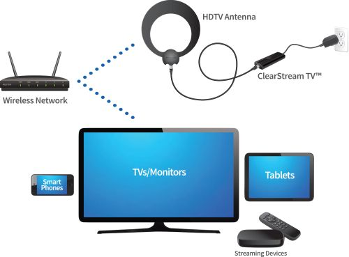 Watch Over The Air TV on a Phone or Tablet With ClearStream TV