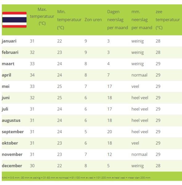 temperaturen klimaat Thailand