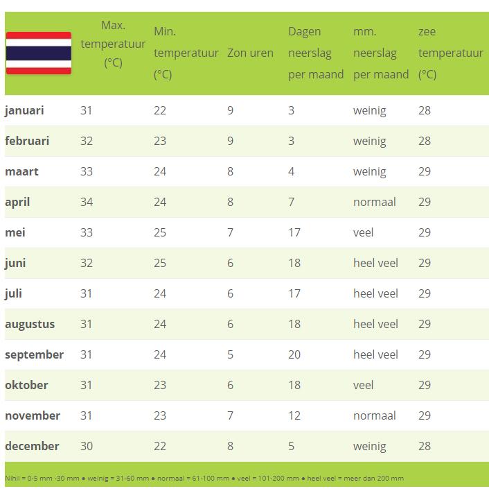 klimaat Thailand