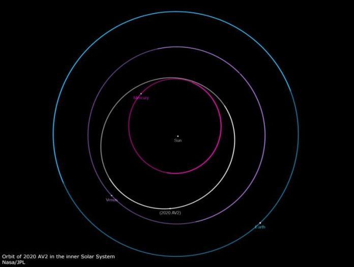 Conheça o 2020 AV2, o único asteroide conhecido inteiramente dentro da órbita de Vênus