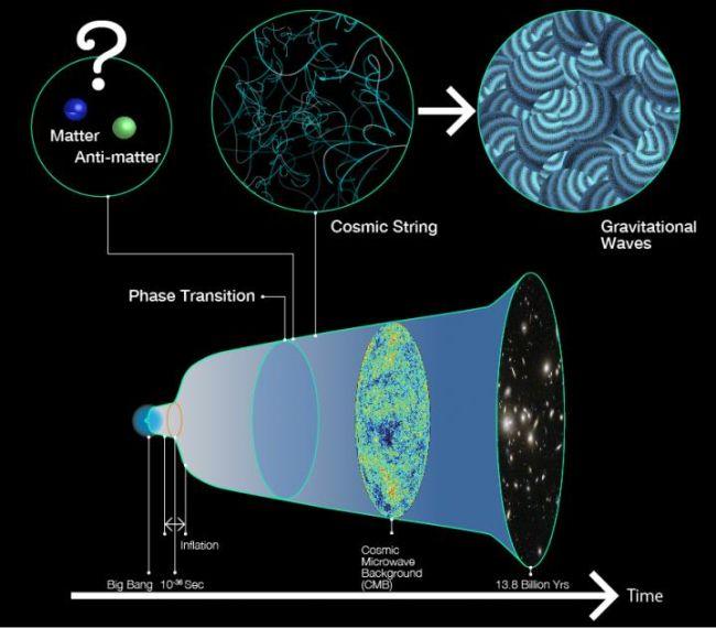 Ondulações no espaço-tempo podem explicar porque o universo existe