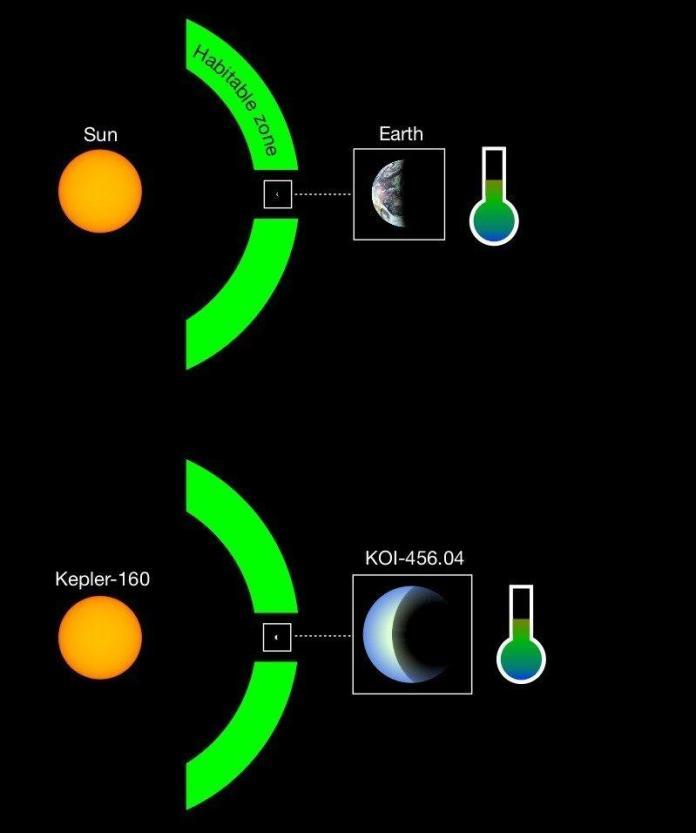Astrônomos descobrem gêmeos da Terra e do Sol