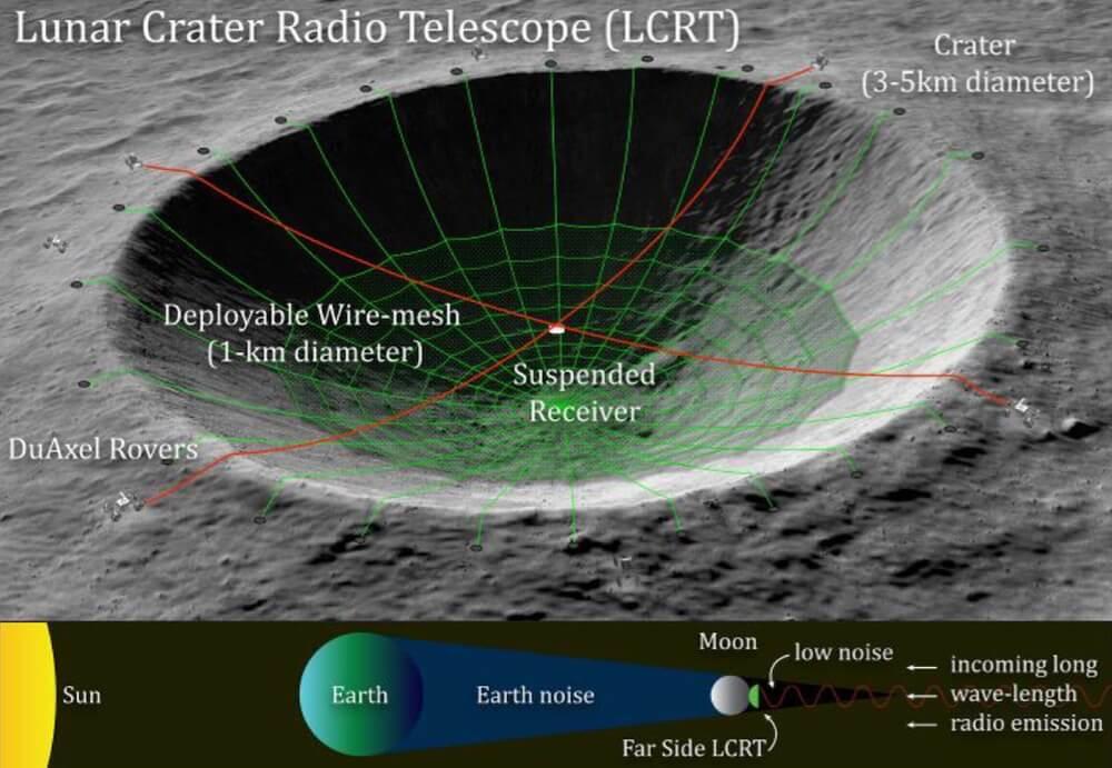 O lado oculto da Lua é um lugar ideal para ouvir civilizações alienígenas