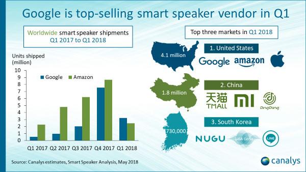 Ranking parlantes inteligentes