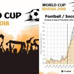 Qué países fueron los que más dejaron de mirar porno por el Mundial. ¿Qué pasó cuando jugaba la selección de cada país?