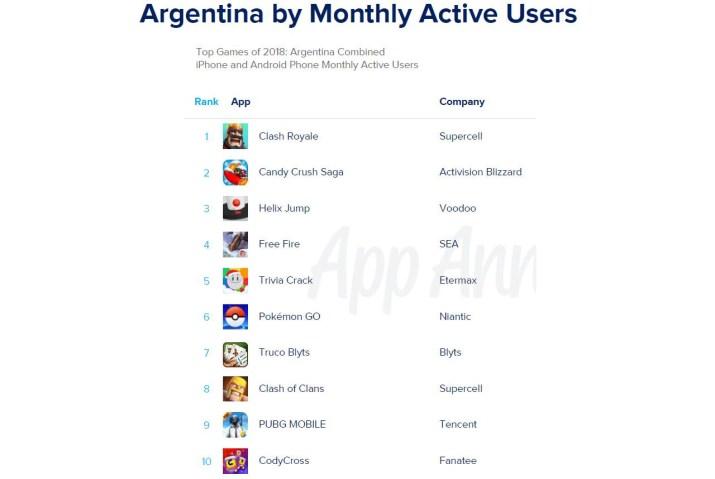 Juegos mas populares Argentina