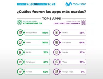 Apps mas usadas Movistar