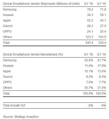 Ventas celulares Strategy Analytics
