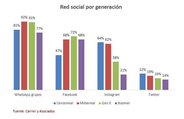 Uso redes sociales Argentina