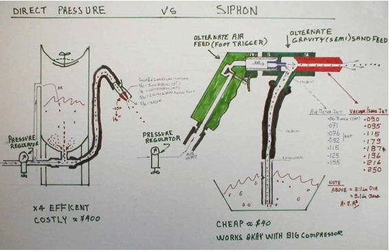 Designing A Blasting Cabinet Ottawa Valley Triumph Club Ovtc Soda Basics