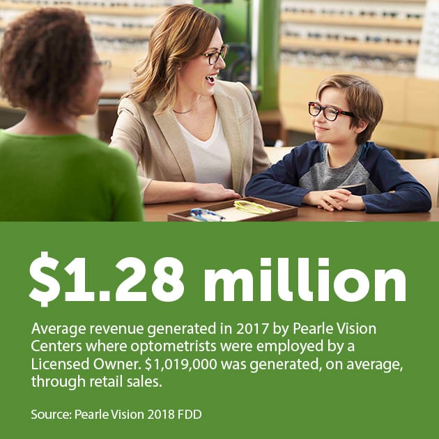 "An image of a mother and son, both smiling and wearing glasses, during a consultation with a Pearle Vision associate who is visible in the foreground. The image is over a green text field which reads ""$1.28 million 