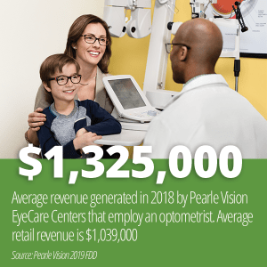 Pearle Vision licensed owners had $1,325,000 average total sales in 2018 when an optometrist was employed per 2019 FDD Item 19.