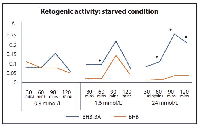 KETOBHBA (BHB-BA) scientific research - fig.2