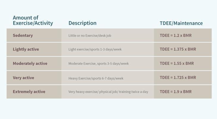 InBody TDEE Table