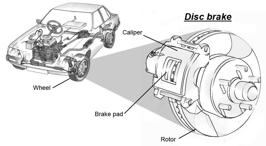 Car and disc brake
