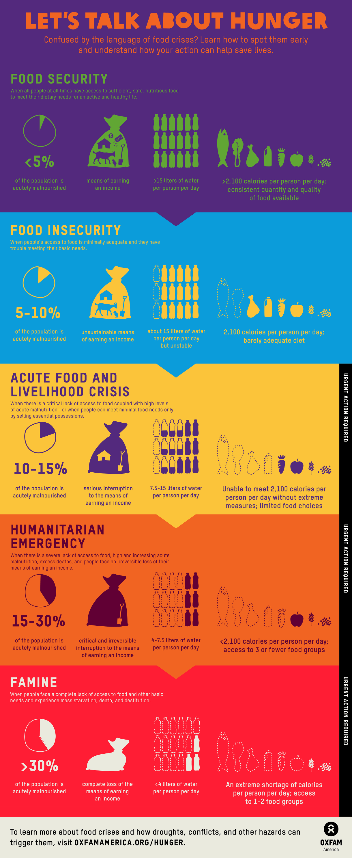 Infographic Food Security To Famine
