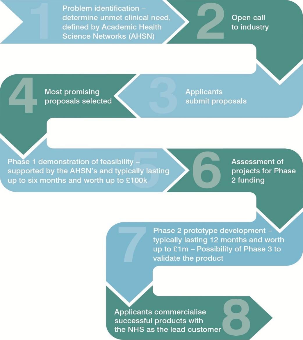 Procurement Process Flow Diagram Examples Pictures
