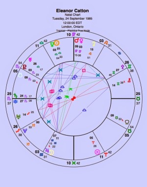 Happy Saturn Return, Eleanor. Nice to see the conjunction of Venus & Mars -- which is pivotal to the plot -- in Virgo, the novelist's sign. Also Jupiter and Moon in Aquarius: Catton is brilliant at people's stories, but short on emotional depth. No birth time is available. This chart is set for noon.