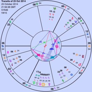 Eclipse Oct 23, note the North Node well into Libra