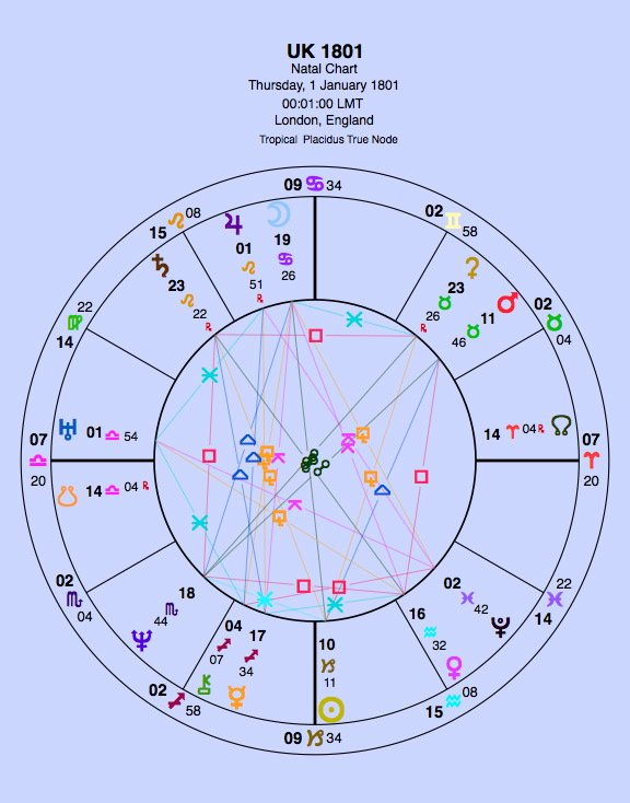 What Astrologers Are Saying About Brexit - The Oxford Astrologer