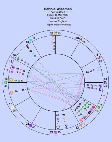 No birth time. This is a sunrise chart.