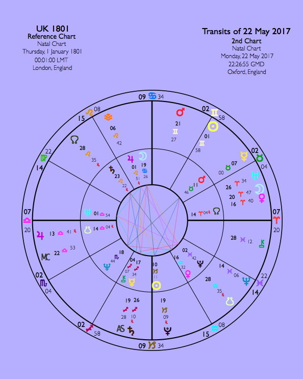 The transits are for today. The chart is the usual 1801 chart used for the whole United Kingdom.