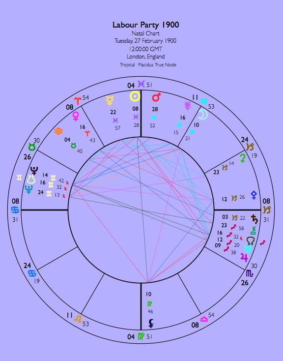 Data from The Book of World Horoscopes. The other Labour Party chart is dated 1906.