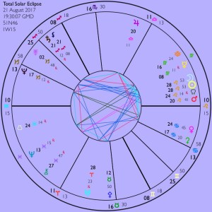Aspects and Eclipses for August 2017 plus some extra information