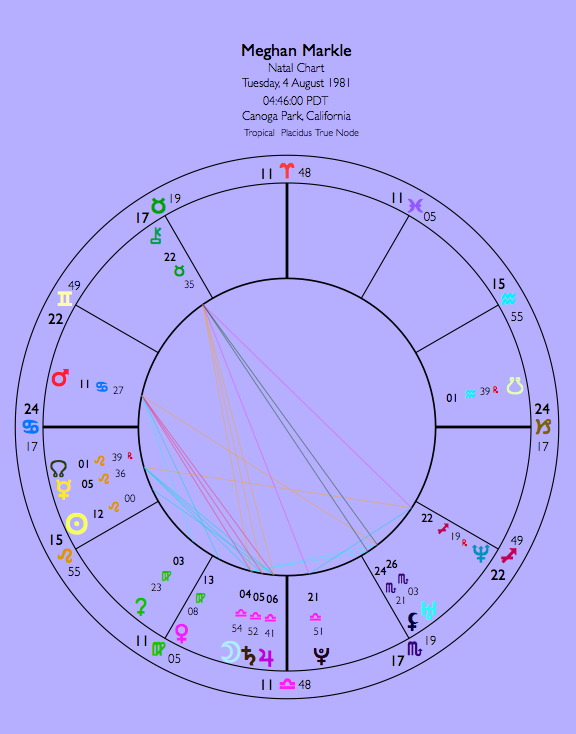 Meghan And Harry Astrology Compatibility