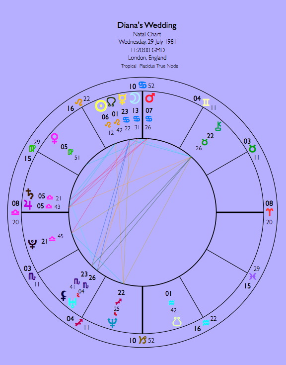 Astrology Detective: Princess Diana's Birth Time - The