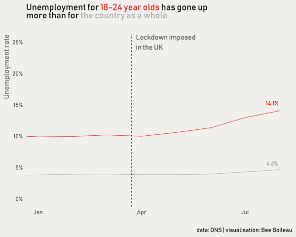 Graph showing disproportionately high unemployment rates for 18-24 year olds.