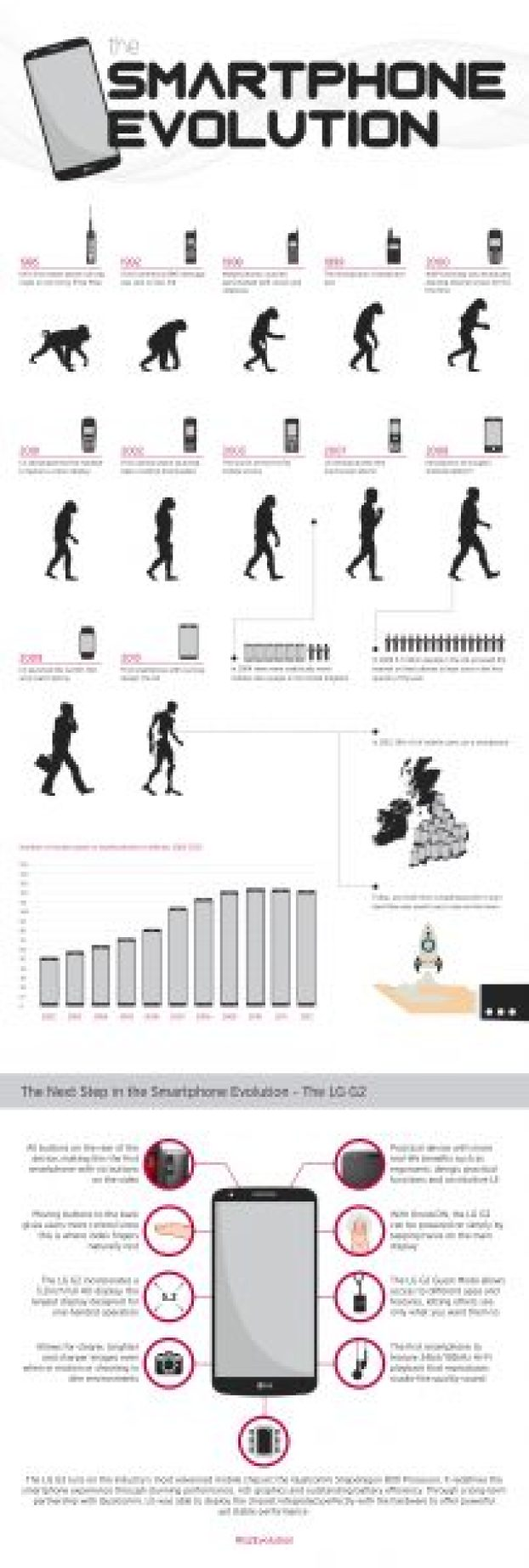 LG SMARTPHONE EVOLUTION V7