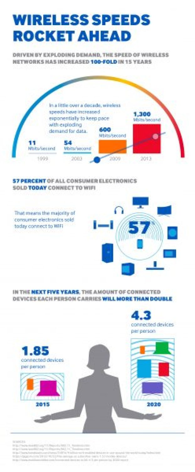Samsung-Wireless-Speed-Infographic