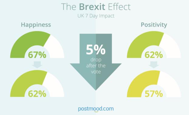 postmood Brexit