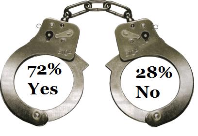 BDSM statistics