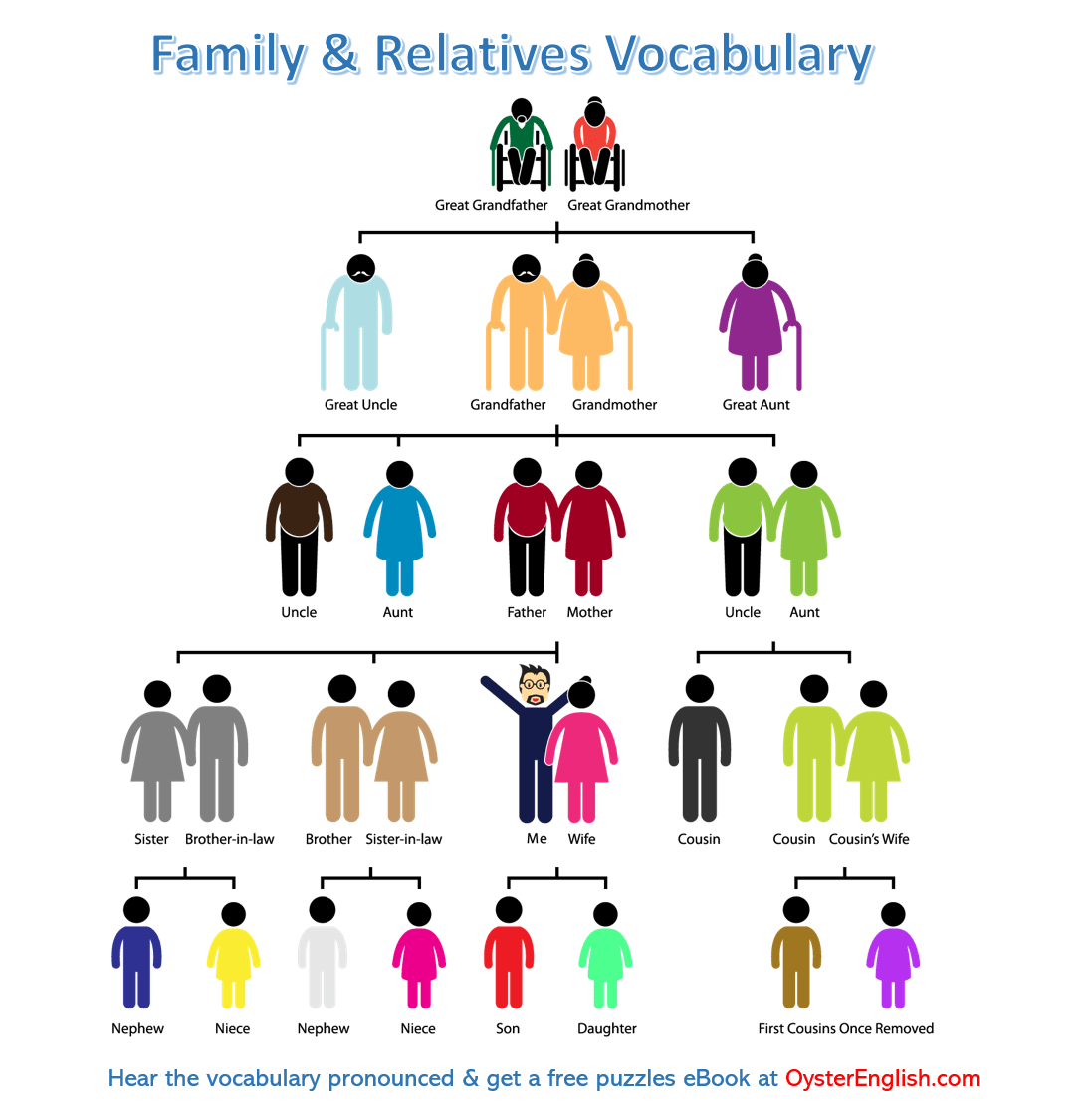 Family Vocabulary In Pictures