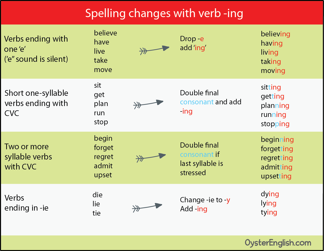 English Ing Spelling Changes
