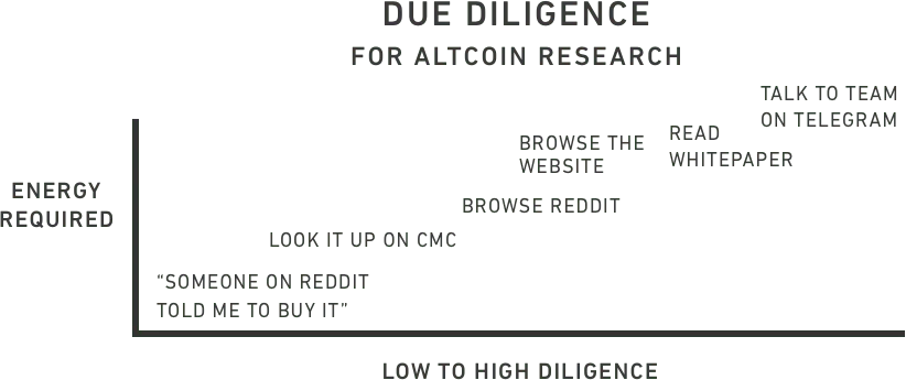 cryptocurrency-investing-due-diligence