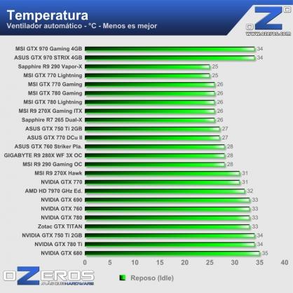 Temperatura-idle