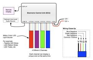 Remote 4 Channel Million Color Controller | Oznium