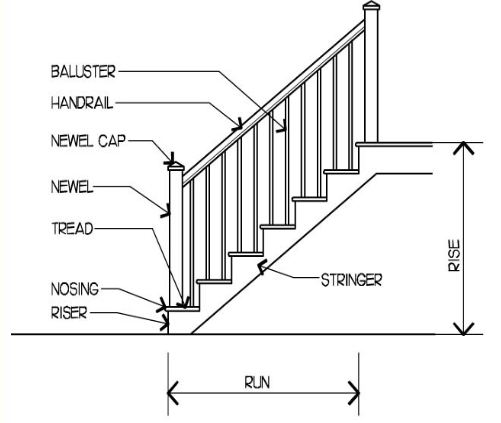Image Result For What Are Stair Treads And Risers