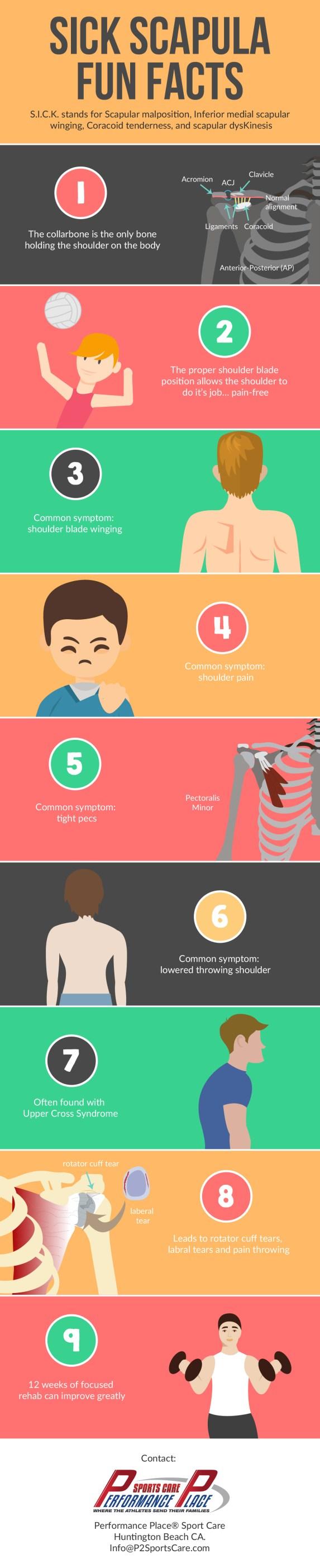 sick scapula infographic