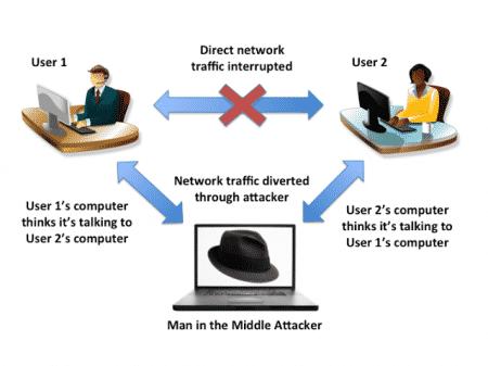 Ataque Man in the middle en Redes locales