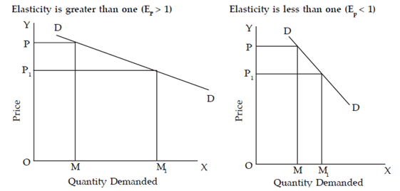 degrees of elasticity