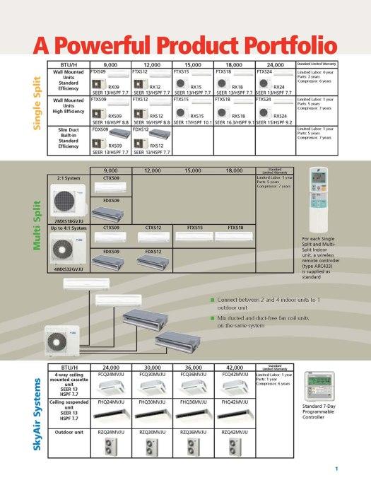 Daikin Split System Wiring Diagram | Periodic & Diagrams Science
