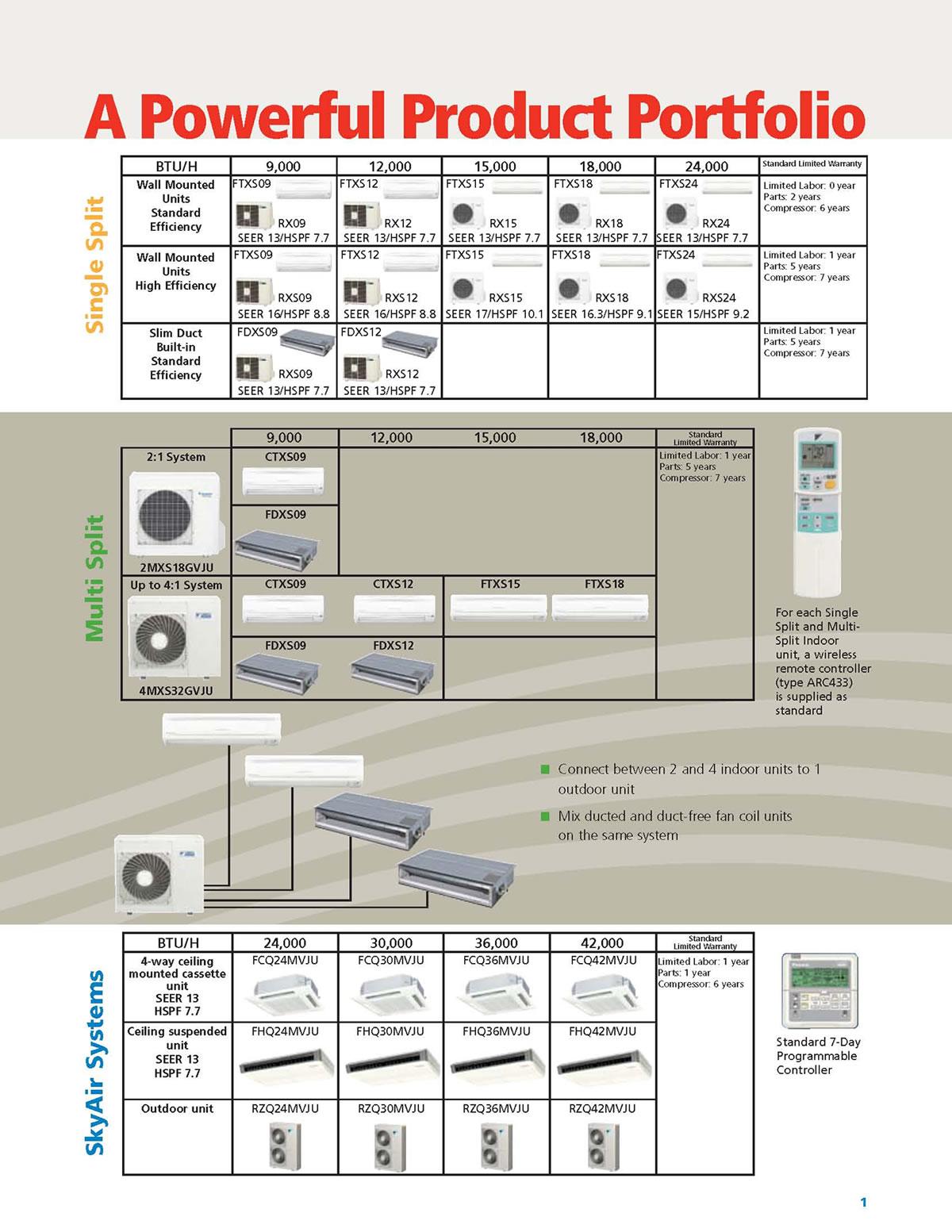charming mitsubishi ductless split system wiring diagram rh:binvm us | 828