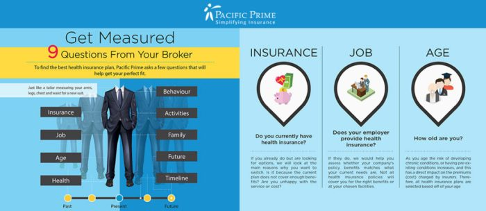 """get measured"" choosing health insurance options infographic preview"