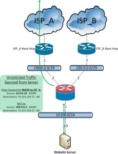 ASA-Dual_ISP_Hosting_NAT_B