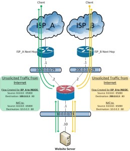 ASA-Dual_ISP_Hosting_NAT_C